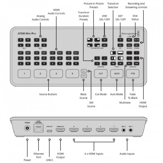 Blackmagic Design ATEM Mini PRO ISO Mixer 4 HDMI Live Streaming + REC hasta 5 señales